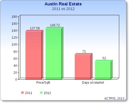 Austin 2012