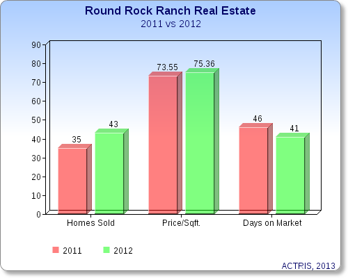 Round Rock Ranch Real Estate