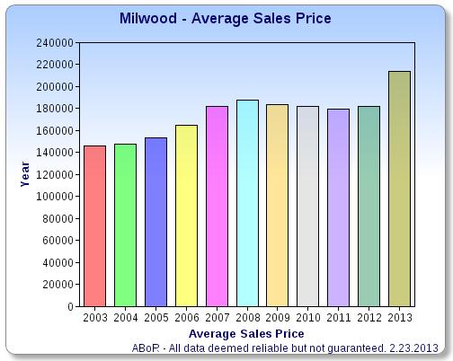 Historic Avg Sales Price Trend