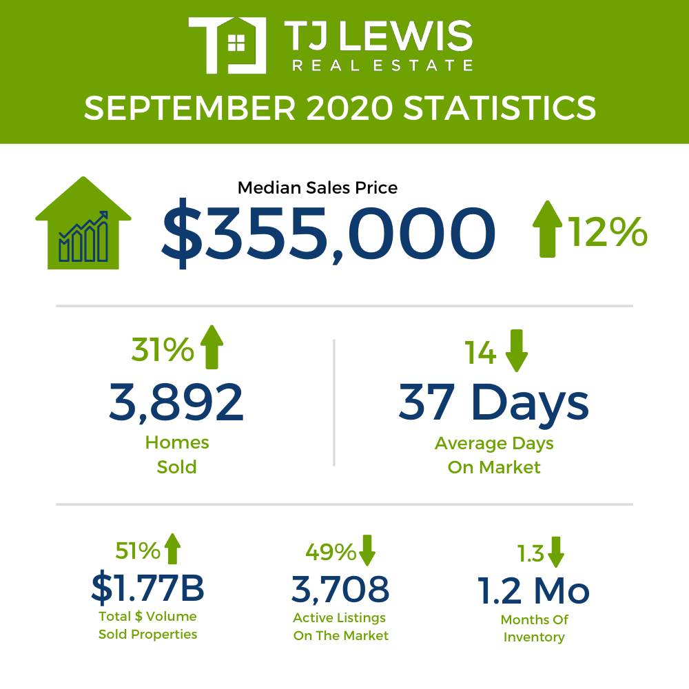 September 2020 Austin Real Estate Market Statistics